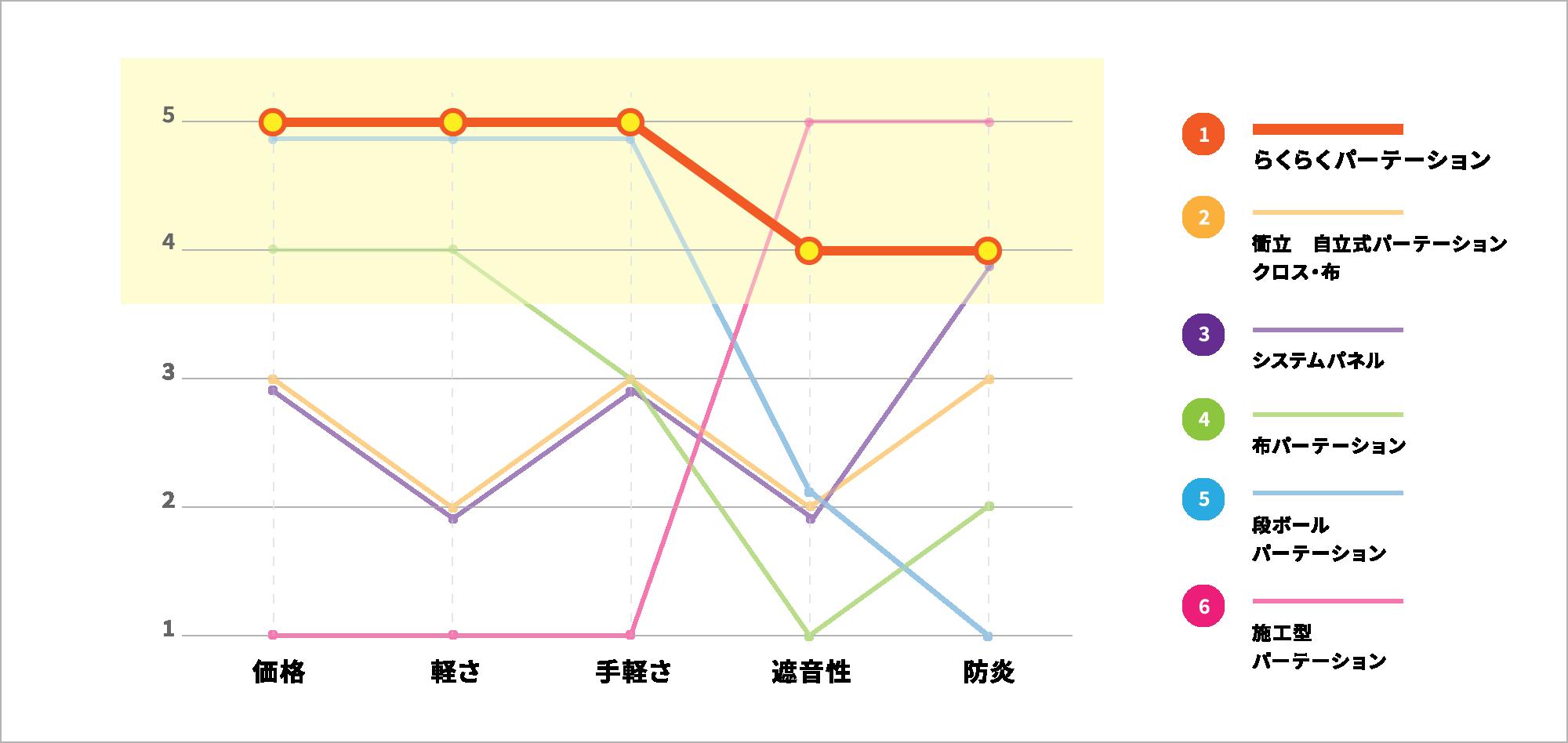 各種パーテーションとの比較 グラフ